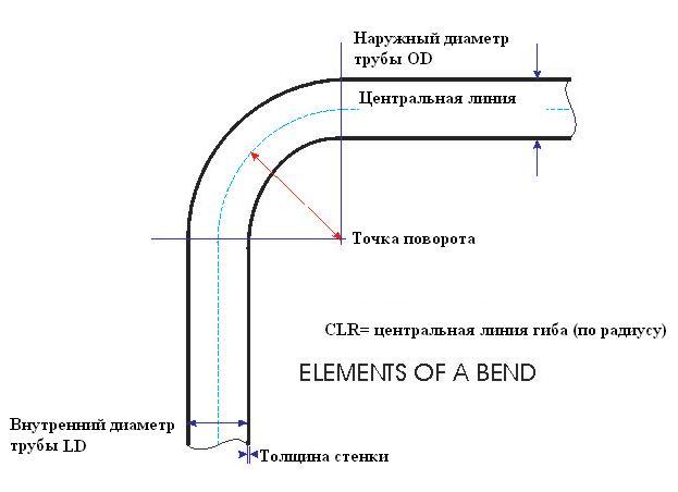схема гибки труб