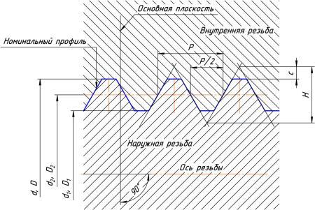 Схема Цилиндрические резьбы