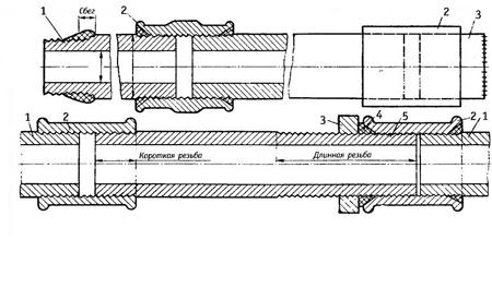 соединение трубопроводов, резьбовое соединение трубопроводов, заказать соединение трубопроводов